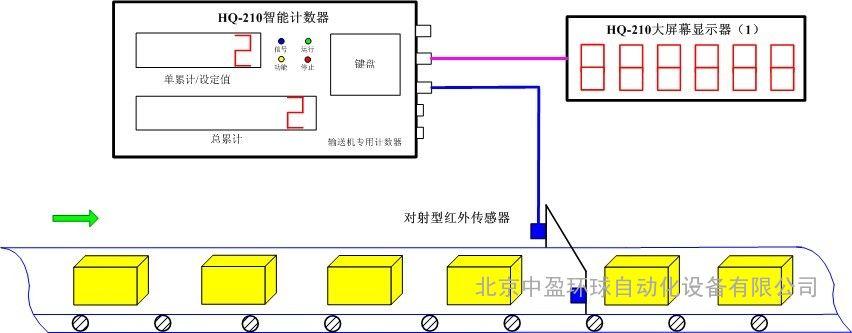 """智能水泥计数器,采用进口""""对射式""""红外线传感器,抗粉尘能力强;传感器"""