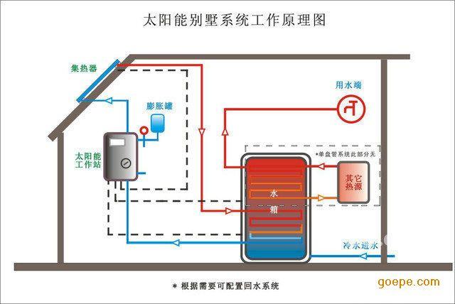 太阳能热水取暖系统工程方案设计      1,方案一:中央热水器 热水循环