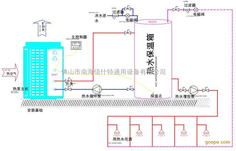兰柯四通阀,触摸屏液晶控制器,摩托罗拉芯片主板,不锈钢内胆保温水箱.