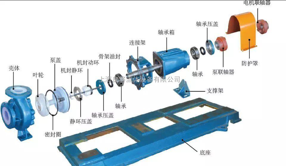 产品特点    ihf型氟塑料离心泵的其特点是该泵结构先进合理,耐