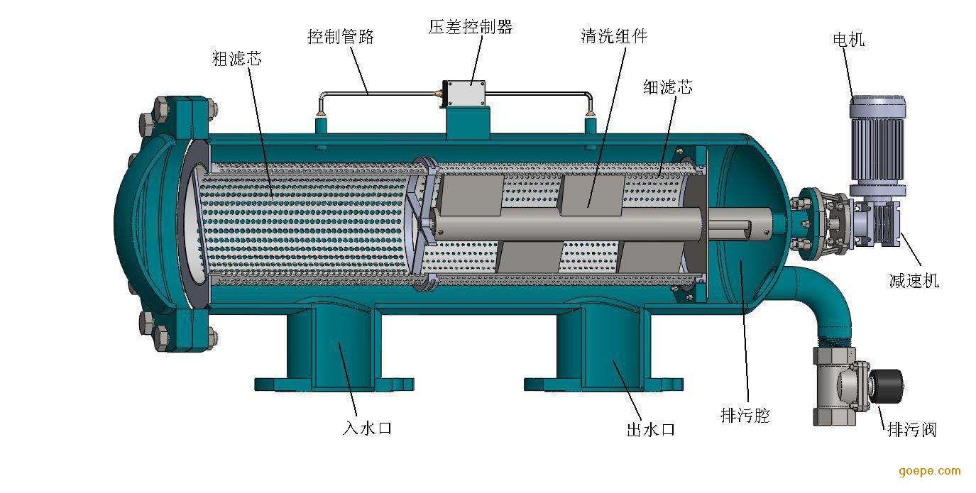 威马全自动网式自清洗过滤器 产品组成:主要由电机、电控箱、控制管路(包括控制阀和压差变送器)、主管组件、滤芯组件、不锈钢刷等连接法兰等主要零部件组成。电控箱和控制管路构成过滤机的控制部分,用于实现自动清洗排污过程。 工作原理: 水由入水口进入,首先经过粗滤网,过滤掉较大颗粒的杂质,然后到达细滤网,进一步将较小的颗粒杂质从水中滤去。在过滤过程中,细滤多逐渐累积水中的脏物、杂质、形成过滤杂质层,由于杂质层堆积在细滤网的内侧,因此在细滤网的内、外两侧就形成了一个压差。 当这个压差达到压差指示仪中的预设值时,将开
