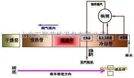 烧结砖隧道窑辐射换热式余热利用技术流程图