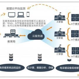wifi智能监控电供暖集中供暖系统