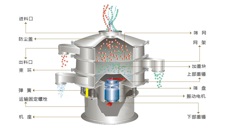 特氟龙振动筛/磷酸铁锂专用振动筛/特佛龙超声波振动筛