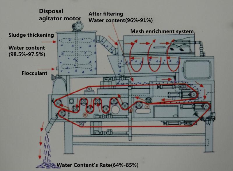 QTA污泥脱水机结构图