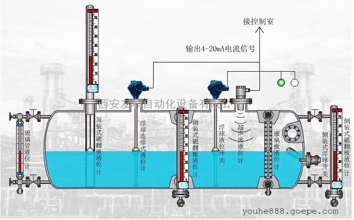陕西不锈钢液位计厂家,陕西侧装磁翻板液位计―西安友和仪表公司