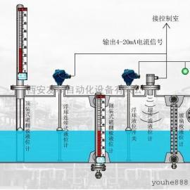 北京白口铁液位计厂家,北京侧装磁翻板液位计—北京友和丰采公司