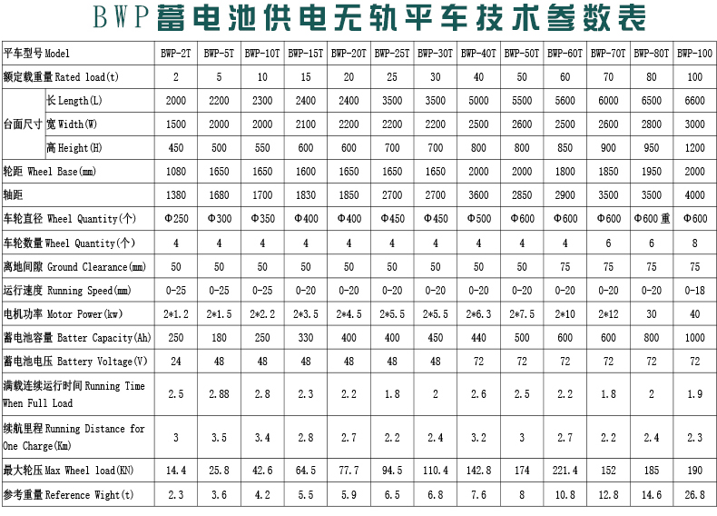 广东佛山 模具工件设备 无轨道电动平车生产厂家 定制生产