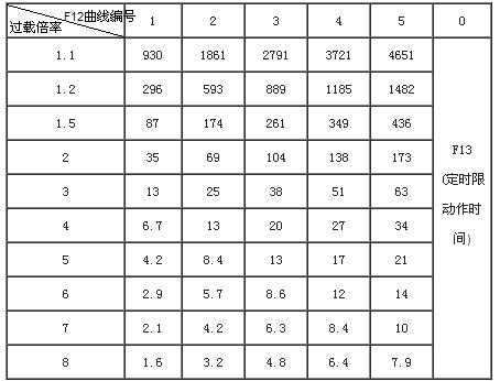 SJD811F智能数字式热继电器/电动机综合保护器曲线表