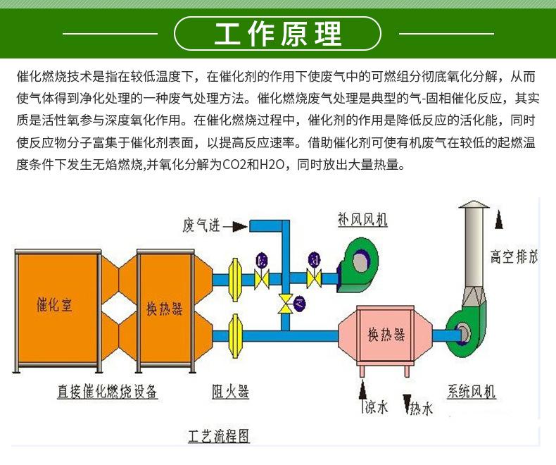 2018年新技术包过包达标co催化燃烧设备厂家不达标退款