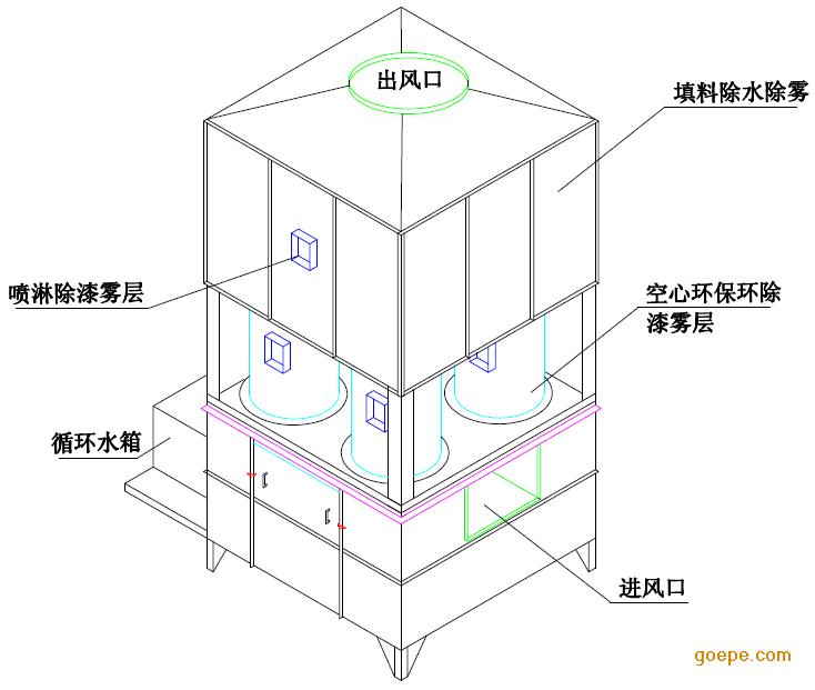 一、工艺流程: 产生粉尘→吸气罩→风管→水喷淋预处理设备→UV光催化→风机  15米高空排放 二、水喷淋预处理设备操作方法 1、启动风机,风机动行指示灯亮(绿色指示灯),确认运转无异常。 2、管道、风机无异常情况后,即启动水泵;启动水泵时需确认水泵有无上 水。 3、使用完毕,按上述步骤逆序逐步关停水泵和风机,关闭控制箱内电源 三、日常维护注意事项 (1)水泵 1、检查水池液面是否正常,液面高度不够应检查浮球是否自动补水。 2、启动水泵时:检查水泵有无上水,