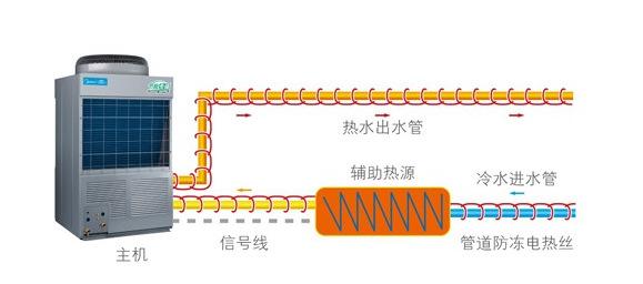 杭州足浴热水系统工程,美的10吨空气能RSJ-800/MS-820价格