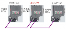 西门子90度DP通讯插头