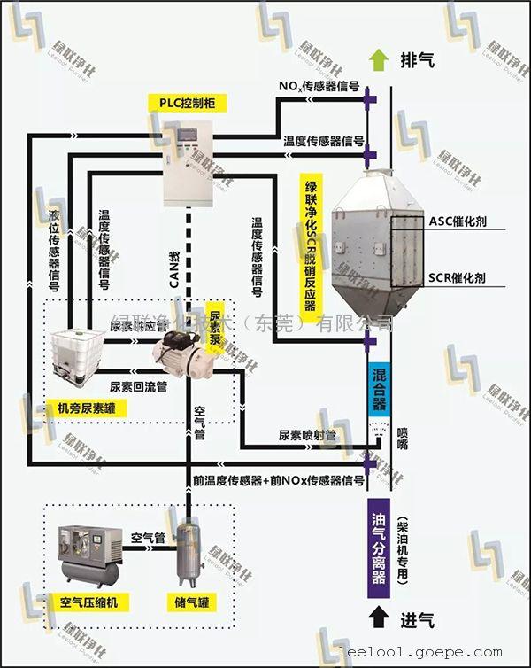 沼气发电机组氮氧化物治理【SCR脱硝】选择性催化还原废气处理
