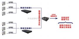 管理噪声在线监控系统 噪声管理控制监控