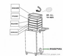 工业环评焊接烟尘处理除尘器 移动式激光烟雾净化器除烟机