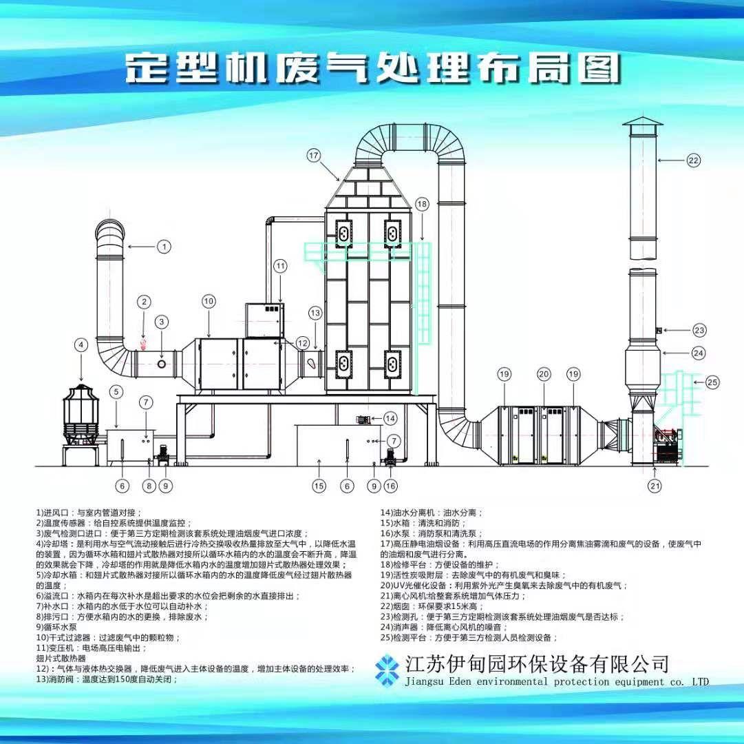 定型机vocs治理设备 印染车间油烟废气治理设备 包环保验收