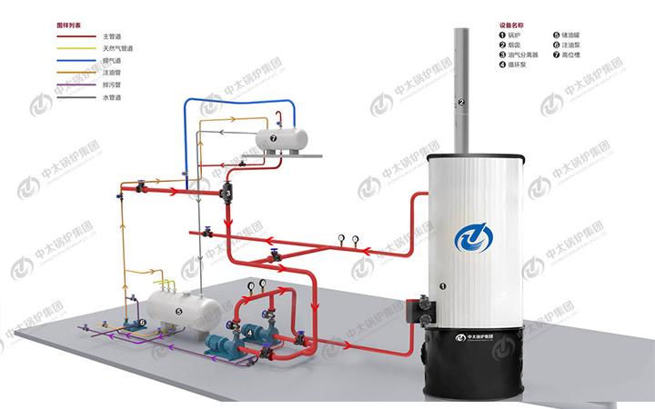 小型立式导热油炉结构图