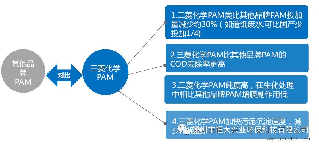 三菱化学PAM