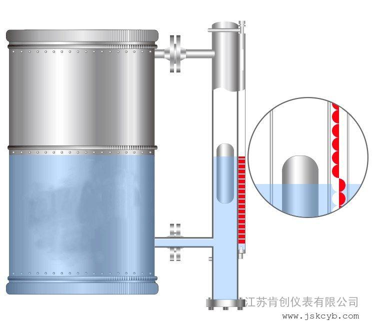 肯创耐碱型磁翻板液位计KC-FB