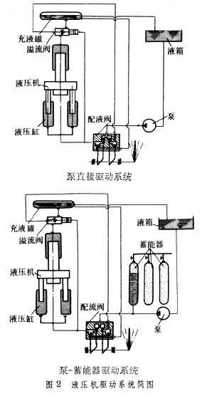 控制阀:控制液压油的流量,流向,压力,液压执行机构的工作顺序等及图片