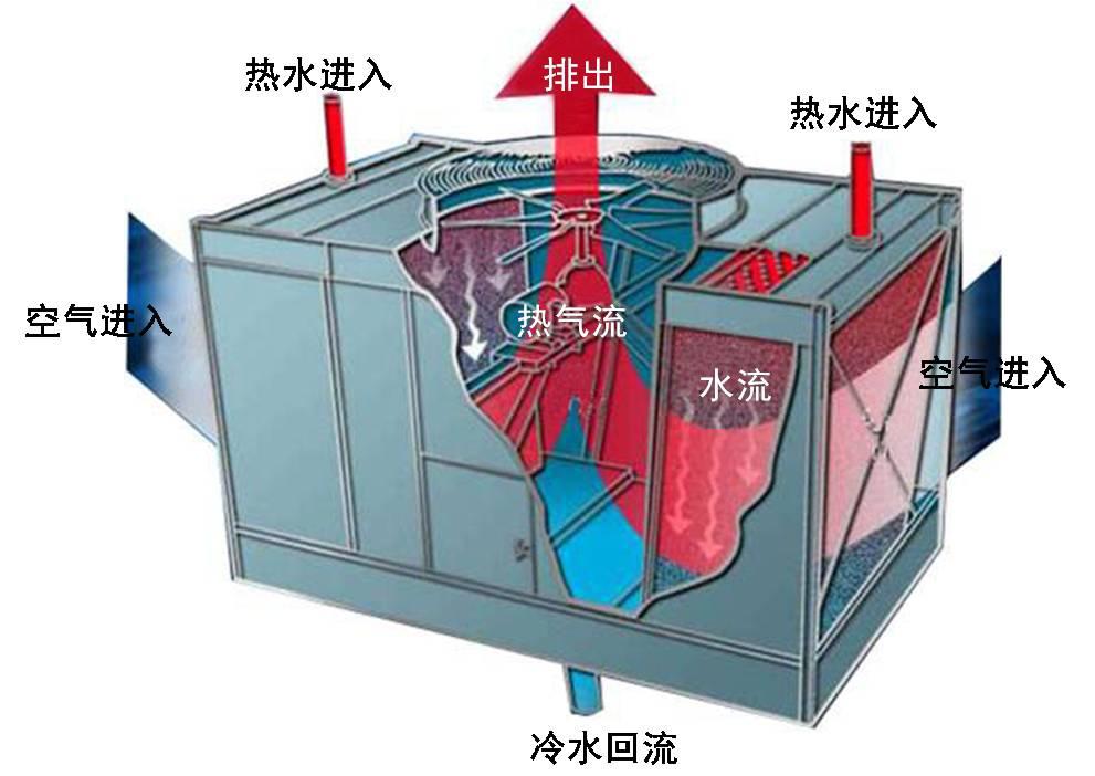 各种形式冷却塔运行原理