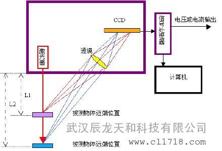 距传感器三角法测量原理