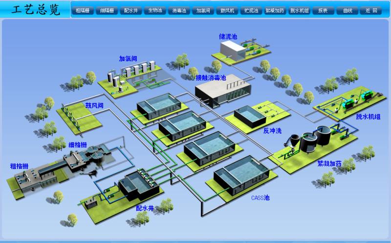 水处理自控系统工程
