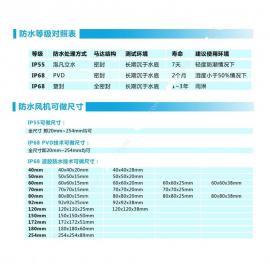 定做IP68防水风扇12038防水风机生产厂家