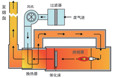 制氮机结构示意图