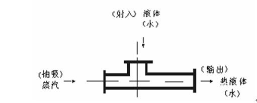 射液式混合加热器原理及结构示意图