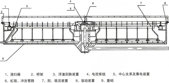 产品简介   行车式泵吸泥机,用于污水处理厂,自来水厂平流沉淀池,将图片