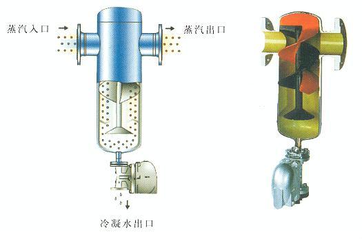 德国gestra 汽水分离器