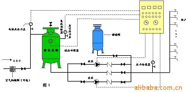 采用学校给水管网直接供水方式 市政水压0.3mpa ,试验