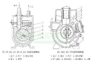 2x双级旋片式真空泵-双级旋片式真空泵结构图-双级旋