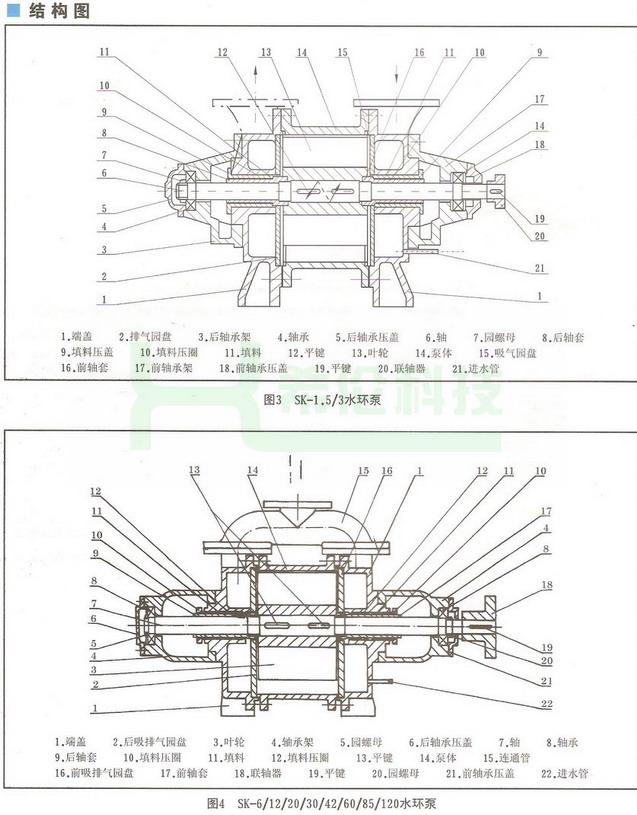 四,sk水环式真空泵及压缩机结构说明