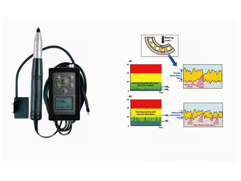 超小型手持式轴承检测仪是一款超小型、手持、易于使用的仪器,采用外置加速探测器及转速感应器来测量冲击脉冲,快速简便的测量方式对轴承状态进行有效检测并进行相应的保养。 先进的工业化维护需要高端的测量仪器在测量方面的可靠数值来优化设备和机组的性能,定期的监测机器损耗状态并及早发现故障所在,是减少机器发生故障时间和降低工作成本的关键。 超小型手持式轴承检测仪故障常常是由轴承损伤引起的,突发的故障,还有不必要的维修工作,均可由对轴承状况的定期脉冲检查而明显减少。 超小型手持式轴承检测仪特点: 1、带有远红外转速计的