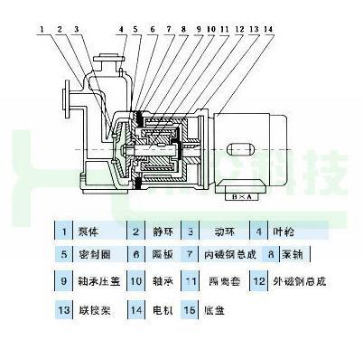 厂家主要生产:隔膜泵,qbk气动隔膜泵,dby电动隔膜泵,qby气动隔膜泵