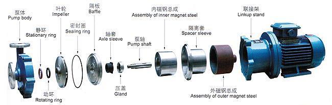 六,cq系列磁力驱动泵结构图