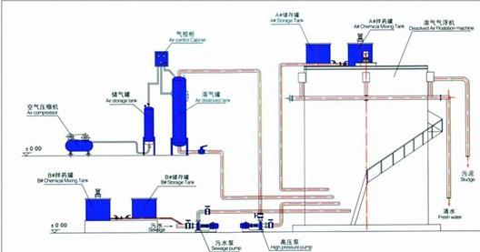 气浮机(使用说明)_溶气气浮机 污水处理溶气气浮机