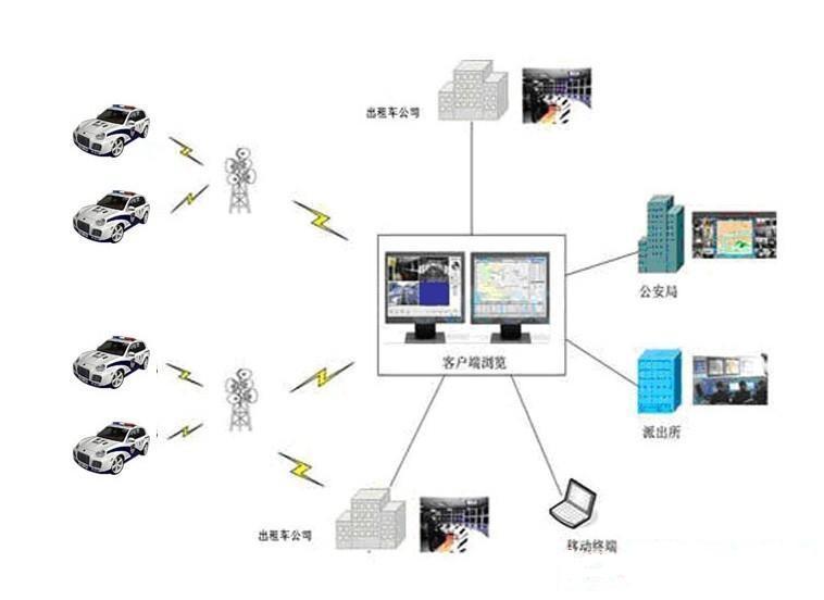 车辆gps定位系统