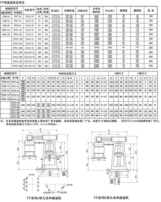 大功率皮带减速机,主要用于发酵设备.结构简单,维护方便,性能可靠.