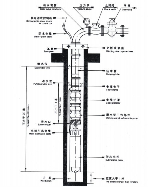 qj井用潜水电泵,qjr热水潜水泵