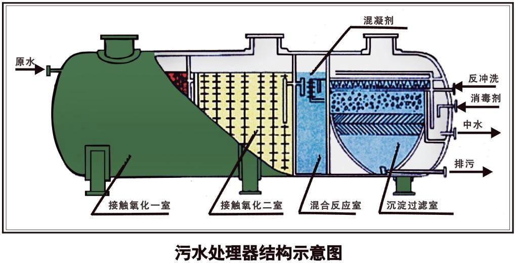 化粪池的原理