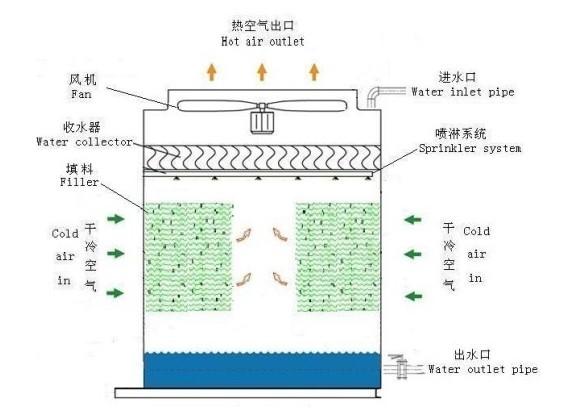 工作过程中,从工艺设备出来的热水由主循环泵驱动进入开式冷却塔的散水槽里,受重力作用,热水通过散水槽上的散水孔均匀的喷洒在填料上,在填料外表面形成均匀的水膜,冷空气由塔体侧面的百叶窗进入塔内,与喷淋水横流经过填料表面,在此过程中一小部分水被蒸发,形成热湿空气,吸收热量后的热湿空气由风机排至大气中,被冷却的水则落入塔体下部的水槽后重新循环使用。