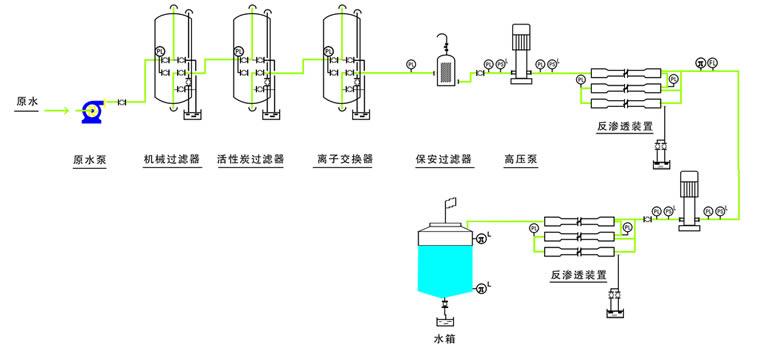 反渗透系统是本流程中最主要的脱盐装置,它具有极高脱盐能力。为保证系统运行的高效性、安全性和灵活性,反渗透系统采用一级配置。反渗透系统包括高压泵、反渗透膜组、配电控制装置四个部分。   反渗透技术:反渗透是对溶液施加足够的压力,使溶剂(一般常指水)通过反渗透膜(一种半透膜) 从溶液中分离出来。透过液从中心收集管内引出,未能透过的离子、有机物、细菌、病毒等杂质从浓水端流出,从而达到分离净化的目的。运用反渗透技术可以对溶液进行分离、提纯和浓缩。   反渗透特点:不需加热、能耗少;没有相变,能保持原料的结构特点
