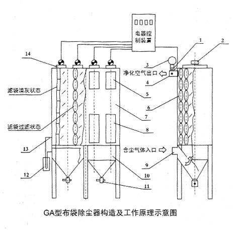 谷瀑环保设备网 除尘器 布袋除尘器/脉冲除尘器 河北吉奥机械制造有限