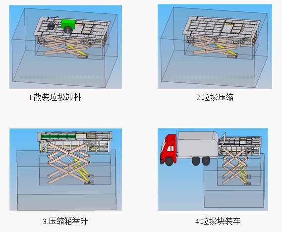 LYSD系列地下升降式压缩垃圾站是我公司研究开发的一种高科技先进实用的高效率环卫产品。 本产品是一种置于地下的升降式垃圾中转站,垃圾收集投放处理时十分方便。当压缩垃圾站处于地坑内时,通过各种垃圾收集运输车辆或其它途径将松散垃圾倾倒入压缩垃圾站内,由其压缩机构对垃圾进行压缩,经过多次垃圾投放及压缩循环,压满一箱垃圾后,由压缩垃圾站的举升机构,将压缩垃圾站升出地面,同时压缩垃圾站箱体前端水平向垃圾车伸出约600毫米,便于垃圾车箱体套入垃圾箱,使散落垃圾不易掉进地坑。压缩垃圾站升出地坑并与垃圾转运车辆对接后