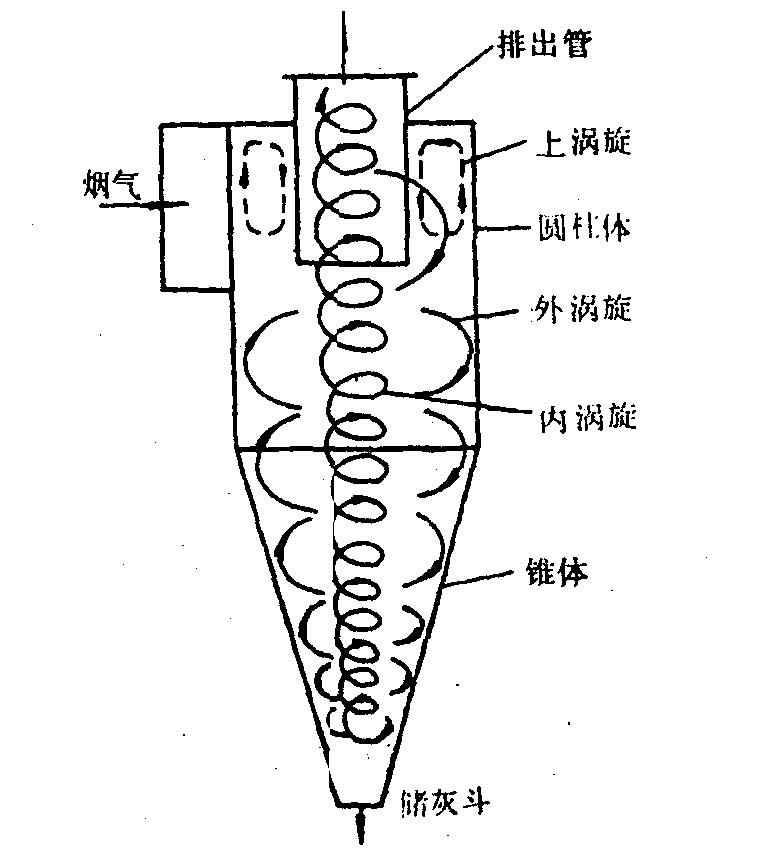 所以图纸除尘器的效率显著标注旋风v图纸室高于什么重力机械尺寸图片