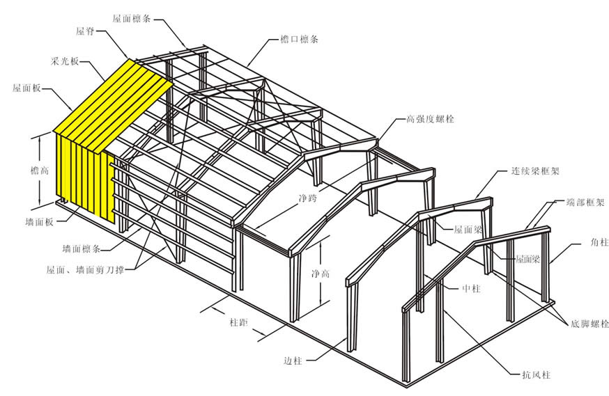 【产品剖析图】  【钢结构相关介绍】 由于科技之发展及钢材品质之进步,钢结构之重要性被先进国家所肯定,在欧洲、美洲、日本、台湾等地,厂房之兴建全部采用钢结构。而在一些先进城市,大楼、 桥梁、大型公共工程,亦多采用钢结构建筑。最近10年,在美国,大约70%的非民居和两层及以下的建筑均采用了轻钢刚架体系。 钢结构特色    1.
